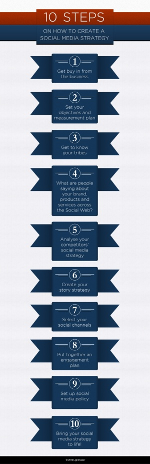 10 steps on how to create a social media strategy