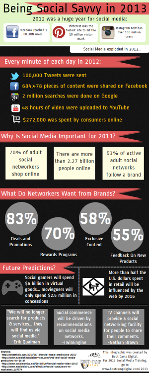 Being-Social-Savvy-in-2013-Infographic