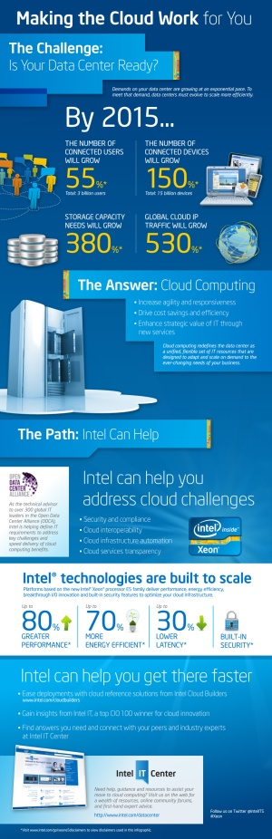 cloud_computing_roadmap_infographic