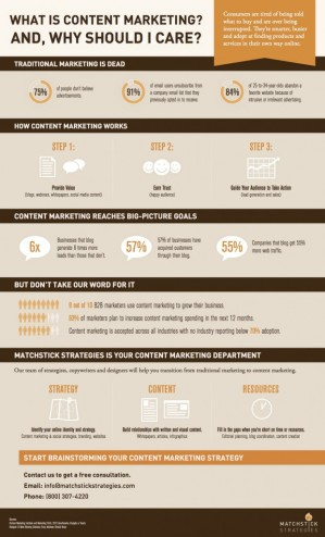 Content-Marketing-Infographic-620x1021