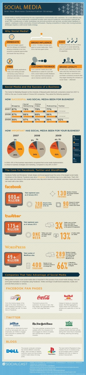 Social media and your business communication strategy