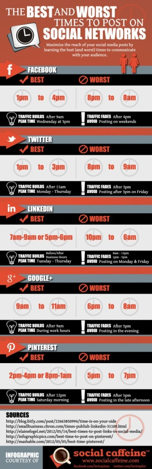 The best and worst time to post on social networks