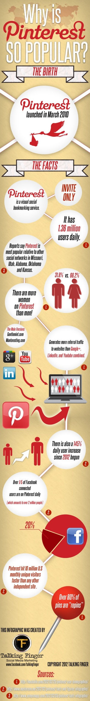Why is pinterest so popular?