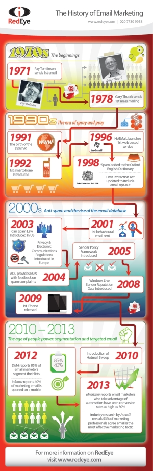 emailInfographic-EvolutionofEmail