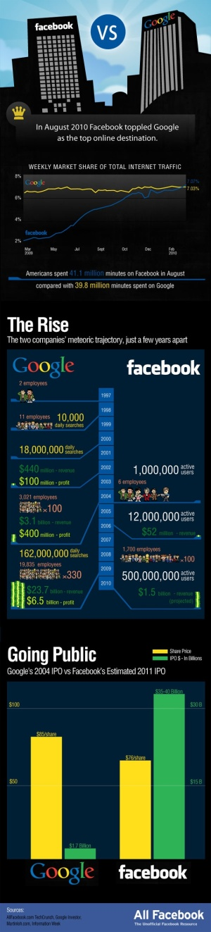 Social Networks - Facebook vs. Google