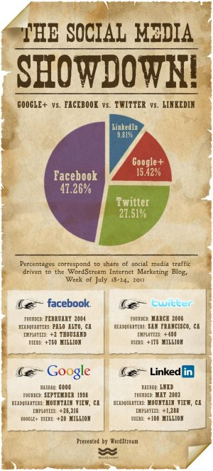 facebook-vs-google-plus-vs-twitter-vs-linkedin-social-media