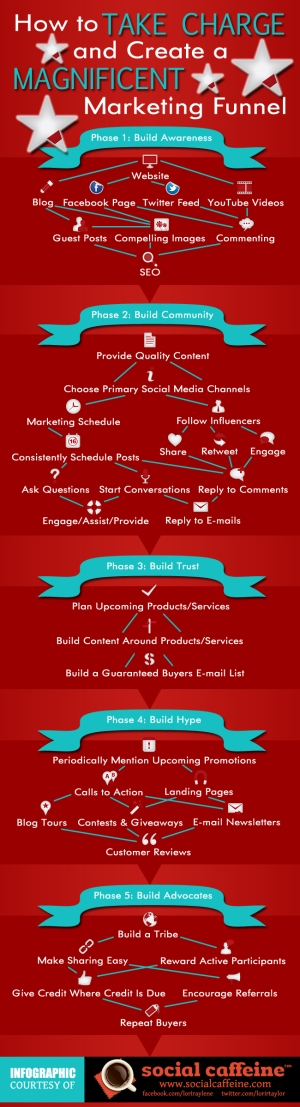 how-to-take-charge-and-create-a-magnificent-marketing-funnel