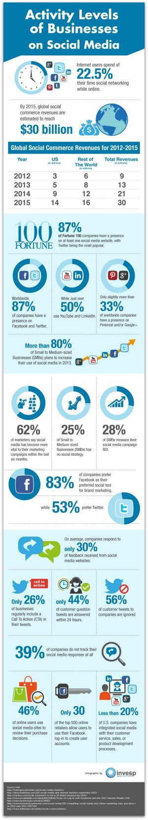 How_Businesses_Use_Social_Media_Infographic