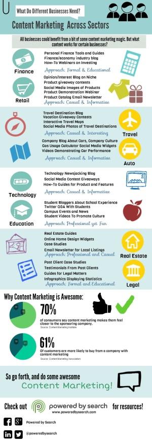 Content marketing across sectors