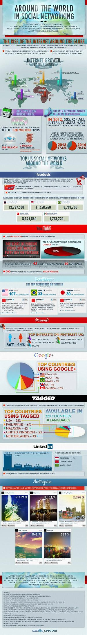 Around the world in social networking