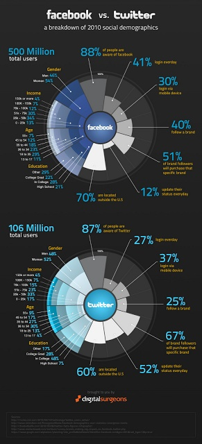 Facebook vs. Twitter - A breakdown of 2010 social demographics