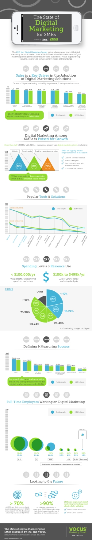 State-of-Digital-Marketing-Infographic1